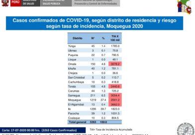 70 hospitalizados, 06 en UCI, 1725 aislados en casa y 1411 recuperados 51 MUERTOS Y 3,262 INFECTADOS POR COROMAVIRUS EN MOQUEGUA